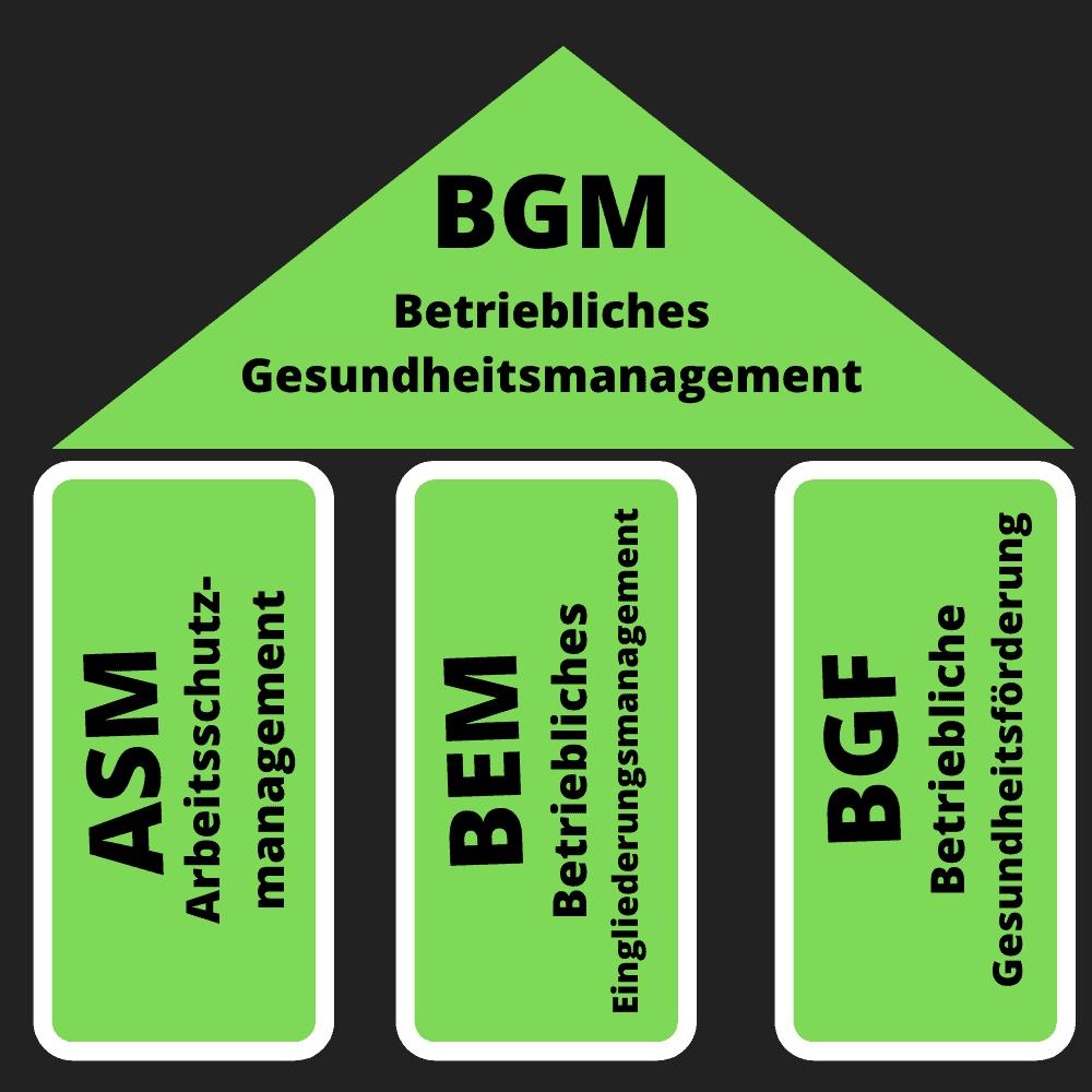 Was ist Betriebliches Gesundheitsmanagement? BGM einfach erklärt!