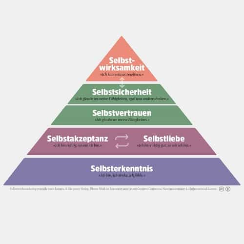 Selbstwirksamkeitspyramide nach Lenarz - Resilienz